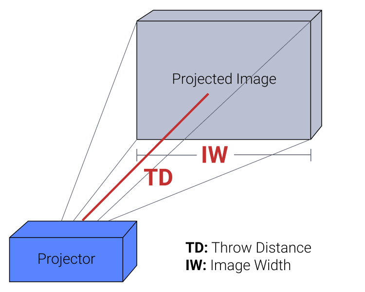 Image result for throw distance projector
